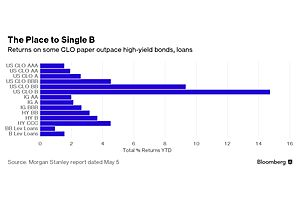 wall street's risky and complex loan deals are a hit in asia