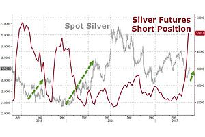 silver surges as shorts hit 2-year high