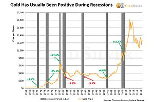 Gold in a Recession: Better Than Many Investors Assume [Chart]