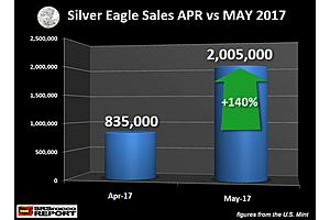 Something In May Changed in the Silver Market