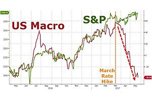 "fomc minutes signal rate-hike ""soon"" fears ""asset valuation pressures"""