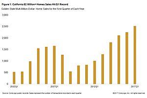 california million-dollar home sales hit an all time high