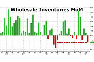 q2 gdp to suffer as retail, wholesale inventories tumble in april
