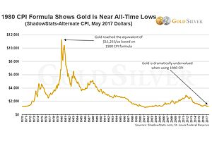 Gold Is Approaching an All-Time Inflation-Adjusted Low