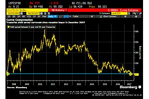 US Treasury yield curves have flattened lowest level since 2007