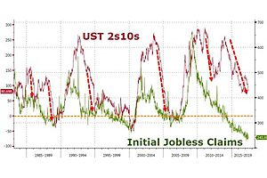 yield curve inversion looms as jobless claims hover near 44-year lows