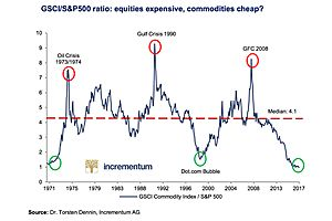 Why its Time to Buy Gold : The Most Undervalued Investment in 50 Years