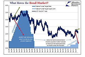 is a little renewed political urgency before renewed monetary urgency