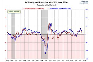recession alert weekly leading index update