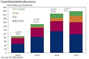 Rising Bond Yields Could Blow the $217 TRILLION Global Debt Bomb
