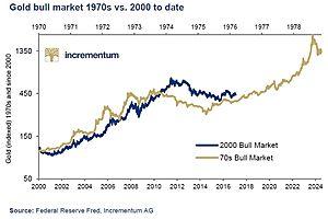 Gold Bull Market 1970's Versus  2000 to Date