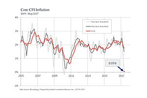 The Fed Is on the Edge of a Deflation Problem