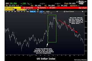 Is the Dollar Heading Lower?