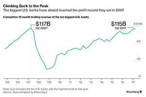u.s. mega banks are this close to breaking their profit record