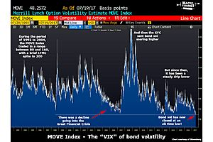 Bond Volume Below Banking Crisis Low - Now At All-Time Low