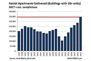 record apartment building-boom meets reality