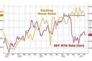 existing home sales slump in june - weakest selling season since 2011