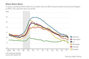 8 states including illinois not recovered jobs lost prior recessions