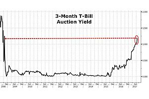 3-month t-bill auction prices highest yield since lehman