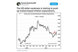 the us dollar weakness is starting to push up market-based inflation