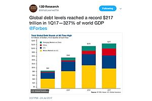 Global Debt Levels at Record $217 Trillion in 1Q17—327% of World GDP