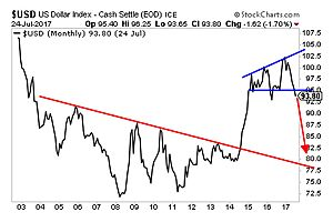 Biggest Trend for the next Year or So Will Be the Collapse of the $USD