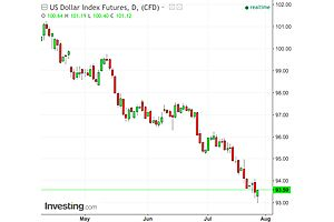 The Demise of the Dollar's Continues