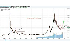 Silver Appears to Be Ready for the next Phase of the Bull Market