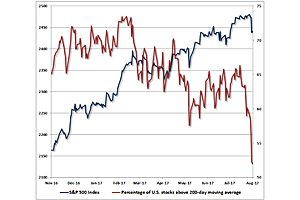 Hussman Sees a Coming 63% Decline in S&P 500