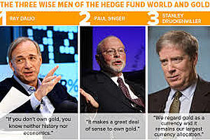 Billionaire Hedge Funds Rewarded on Gold Bets