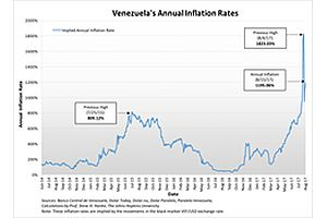 good news! venezuelan annual inflation slows to … 1,195%