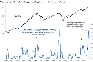 hindenburg omens flashing major warning signal for the stock market