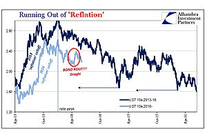 running out of tic 'reflation'