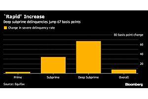'Deep' Subprime Car Loan Delinquencies Highest Since 2007