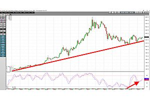 Gold: On the Verge of a Breakout - Long-Term Charts Turn Bullish
