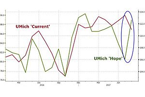 UMich Beats but Warns a Drop Is Imminent