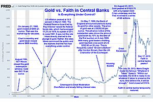 "The ""Rule of Total Morons"" Rate Hike Cycles and Gold"