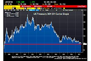 us treasury 30y-5y curve slope falls lowest level since november 2007