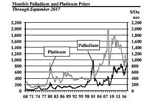 Platinum V.S. Palladium: Should You Invest?