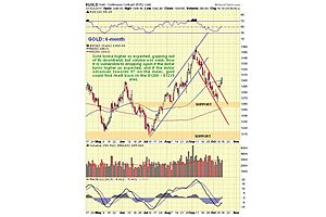 clive maund's gold update
