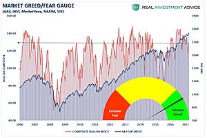 bullish sentiment and complacency at extreme levels