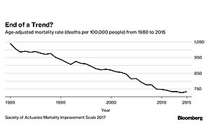 americans are retiring later, dying sooner and sicker in-between