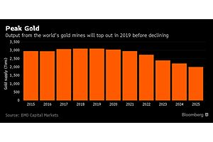 These Headlines Say Gold is Building a Base for Something Big
