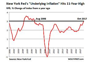 "new york fed: ""underlying inflation"" hits 11-year high"