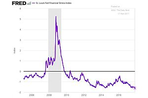 The St. Louis Fed Financial Stress Index Just Hit Another Record Low –