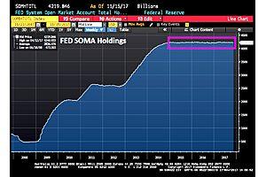 the fed's balance sheet growing not unwinding
