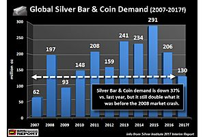 global silver investment demand maybe down