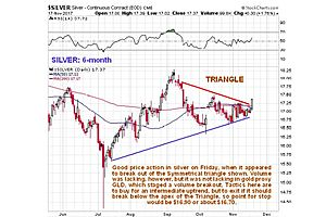 clive maund's silver update