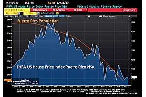 puerto rico defaulted 8% bond slumps to $24, yield rises to 32.878%