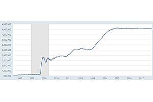 yellen: 'so far so good' in reducing fed balance sheet -lol